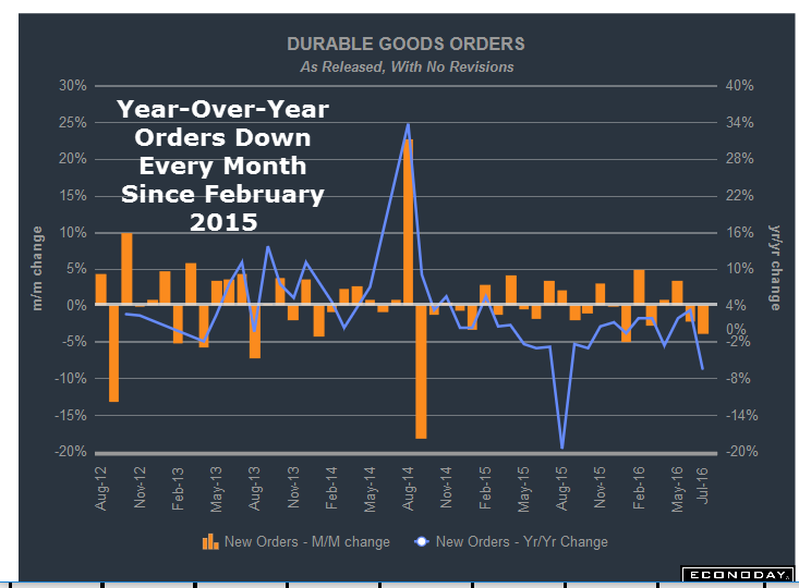 Another Durable Goods Disaster MishTalk